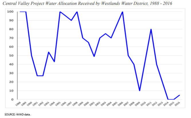 Central Valley Project Water Allocation Received by Westlands Water District, 1988-2016