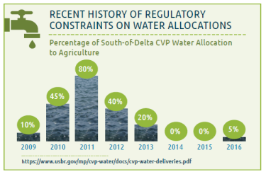 Recent history of regulatory constraints on water allocations