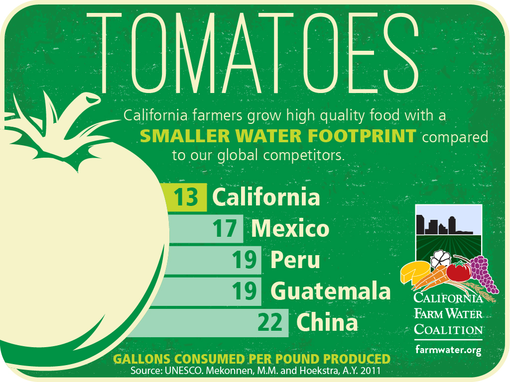 Tomatoes california farmers grow high quality food with a smaller water footprint compared to our global competitors, 13 california, 17 mexico, 19 peru, 19 guatemala, 22 china, gallons consumed per pound produced