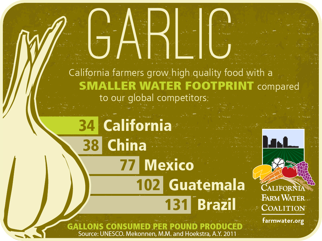 Garlic, california garmers grow high quality food with a smaller water footprint compared to our global competitors, 34 california, 38 china, 77 mexico, 102 guatemala, 131 brazil, gallons consumed per pound produced.