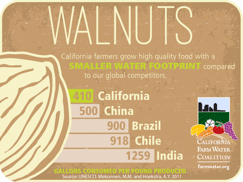 Walnuts, california farmers grow high quality food with a smaller water footprint compared to our global competitors, 410 california, 500 china, 900 brazil, 918 chile, 1259 india, gallons consumed per pound produced.
