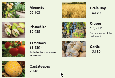 Pictures of Almonds, Grain Hay, Pistachios, Grapes, Tomatos, Garlic and Cantaloupes