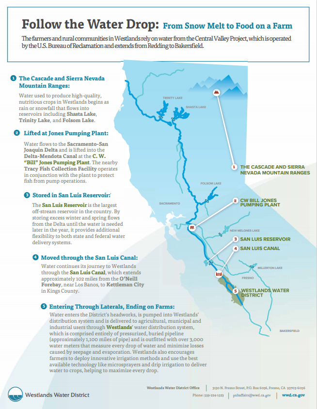 Follow the Water Drop - California map